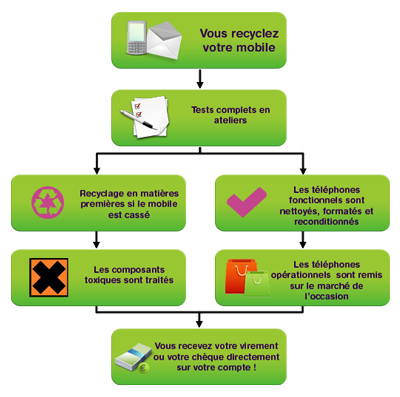 Le cycle du recyclage